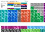 老外整理的运维技能大全: Devops Tools周期表