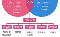 百度O2O布局:搜索+电商模式并行 投资连接生态