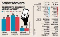 中国品牌占领印度4G手机半壁江山 被指倾销