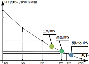 数据中心能源白皮书(三):如何提升UPS效率