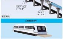 """""""超级高铁""""明年开建 北京到纽约仅需2小时"""
