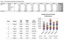 x86市场的顺势而为 中科曙光服务器据北京之首