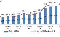 工信部:移动电话用户破13亿 4G用户占比超25%
