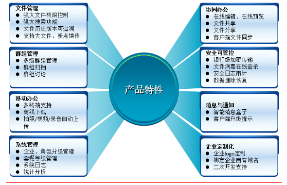 Richdrive企业网盘 企业数据管理的风向标