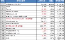 11月28日全球域名商保有量及市场份额排行榜TOP16