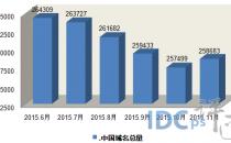 """11月"""".中国""""域名总量增至25.8万:2015年首次上涨"""