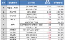 12月初中国域名商解析量17强:阿里云居首增势强