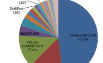 全球域名商解析新增保有量20强:万网、易名落榜