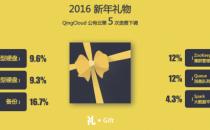 青云QingCloud宣布第五次降价 最高降幅达16.7%