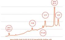 微信发布《2016微信春节大数据报告》