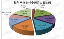 使用电子支付比例中国远高于别国 电子支付成趋势
