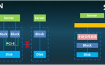 传统存储阵列与分布式存储只能二选一? 宏杉科技说NO!