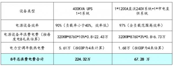 hvdc供电架构比传统的2n