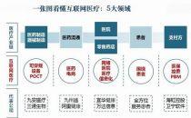 """2015年中国""""互联网+""""医疗研究"""