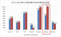 曙光斩获中国x86刀片服务器市场双项第一