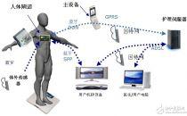 远距离病人监测:重塑21世纪医疗保健技术与趋势