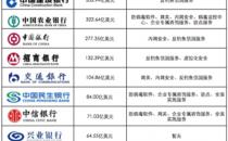 亚信安全为80%入围全球银行500强的中国银行提供安全防护