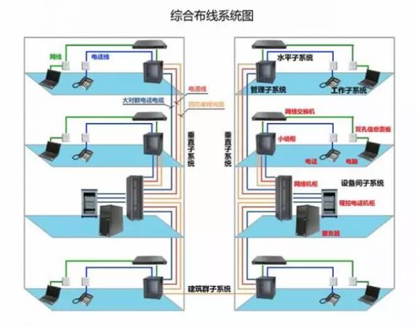 综合布线系统 综合布线系统就是为了顺应发展需求而特别设计的一套布线系统。对于现代化的大楼来说,就如体内的神经,它采用了一系列高质量的标准材料,以模块化的组合方式,把语音、数据、图像和部分控制信号系统用统一的传输媒介进行综合,经过统一的规划设计,综合在一套标准的布线系统中,将现代建筑的三大子系统有机地连接起来,为现代建筑的系统集成提供了物理介质。可以说结构化布线系统的成功与否直接关系到现代化的大楼的成败,选择一套高品质的综合布线系统是至关重要的。 综合布线系统是开放式结构,能支持电话及多种计算机数据系统,