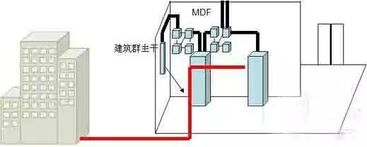 建筑群子系统由两个及两个以上建筑物的电话、数据、电视系统组成一个建筑群综合布线系统,包括连接各建筑物之间的缆线和配线设备(CD),组成建筑群子系统。 7、光缆传输系统 当综合布线系统需要在一个建筑群之间敷设较长距离的线路,或者在建筑物内信息系统要求组成高速率网络,或者与外界其它网络特别与电力电缆网络一起敷设有抗电磁干扰要求时,应采用光缆作为传输媒体。光缆传输系统应能满足建筑与建筑群环境对电话、数据、计算机、电视等综合传输要求,当用于计算机局域网络时,宜采用多模光缆;作为远距离电信网的一部分时应采用单模光