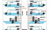 综合布线系统的七大子系统构成图
