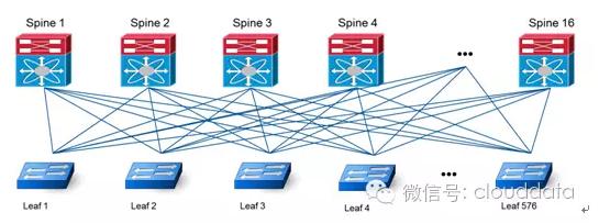实验机房网络拓朴结构图