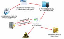 """亚信安全揭秘勒索软件攻击路径 并非所有企业都要""""豪配"""""""