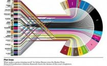 可视化和大数据面临哪些挑战以及如何解决
