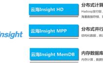 """浪潮云海Insight 三剑客护航""""大数据+""""时代"""