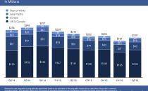Facebook第二季度净利20.6亿美元 同比增186%