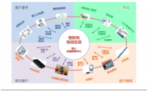 长产业链代表——糖尿病市场互联网医疗玩法及案例