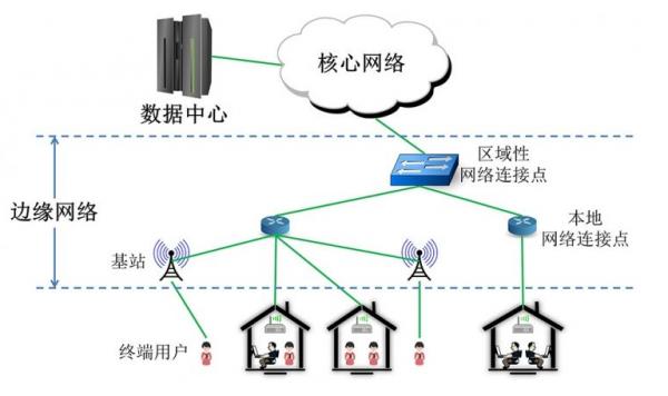 互联网网络拓扑图示