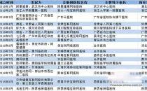 【汇总】17家互联网医院已挂牌 你看好哪家?