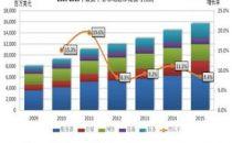 2020年数据中心UPS市场规模预计将达到56.7亿美元