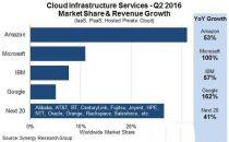 云基础设施市场:AWS、微软、谷歌与IBM占统治地位