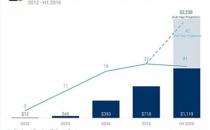 数字医疗逆流而上,2016上半年获11亿美元投资