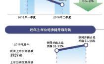 """近四成涉""""互联网+""""上市公司业绩下滑"""