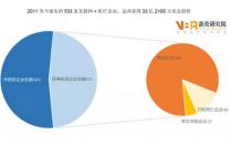 互联网医疗生存报告:5年来获得投资的533家公司今何