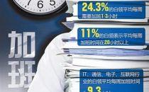 996已成互联网业潜规则:多数公司没加班费