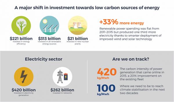 中国与世界能源结构