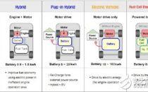 解析BMS安全性与技术瓶颈