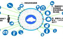 SDN助力光网络与业务网络深度融合