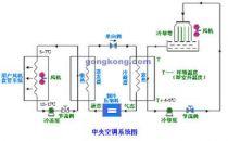机房精密空调冷却水系统的管道布置需要注意的问题