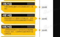 """监管部门连发七文:合规性成互联网金融企业""""生死劫"""""""