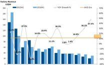 IDC:2016年上半年宏杉科技同比增长47.3% 中国TOP10数据存储厂商增速第一