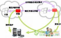 如何缩减服务器虚拟化后存储需求