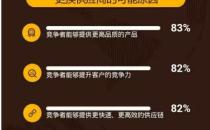 【UPS最新白皮书:靠这四招,中国优胜企业重新找回了竞争力】