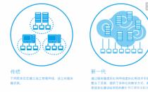 服务器虚拟化硬件配置需求计算方法