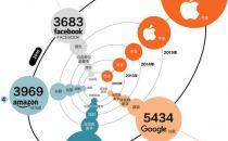 美股500强前5名首次被科技企业包揽 苹果五年来一直居首