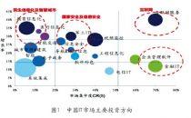 中国云计算数据中心节能现状深度分析