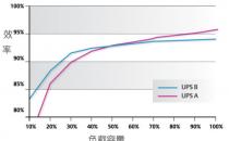 基于UPS效率进行准确的效用成本分析